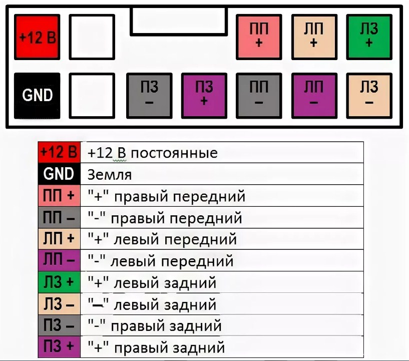 Цветовая маркировка проводки renault