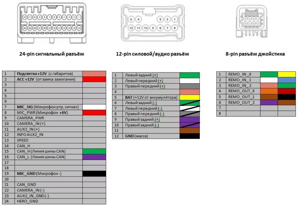 Схема распиновки штатной магнитолы Renault Duster