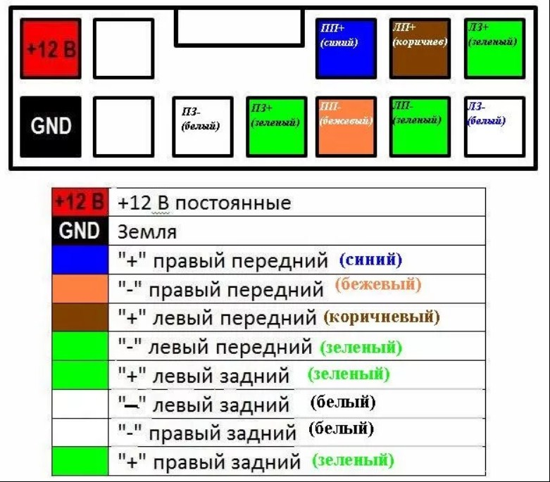 Схема распиновки штатной магнитолы Renault Sandero Stepway