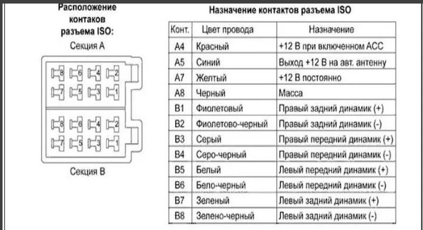 Схема подключения магнитолы для ВАЗ 2109, 2109, 21099 распиновка контактов