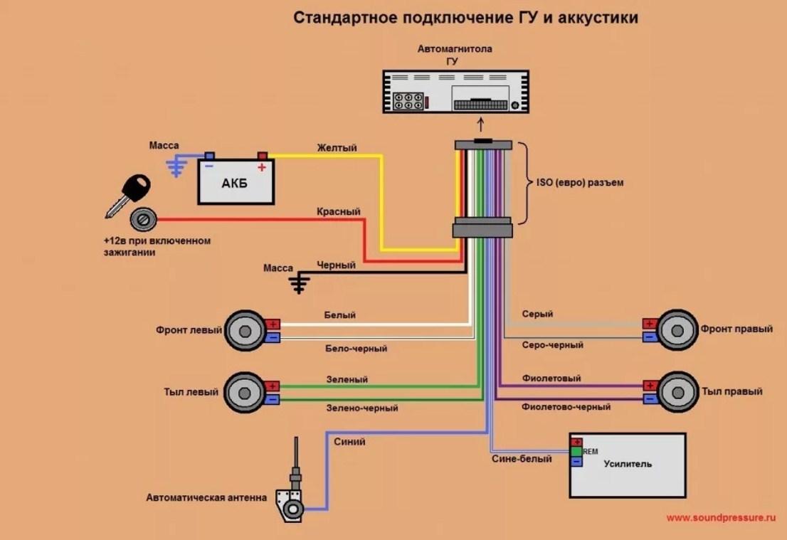 Подробная схема подключения магнитолы в машине для ВАЗ, Лада, с усилителем звука